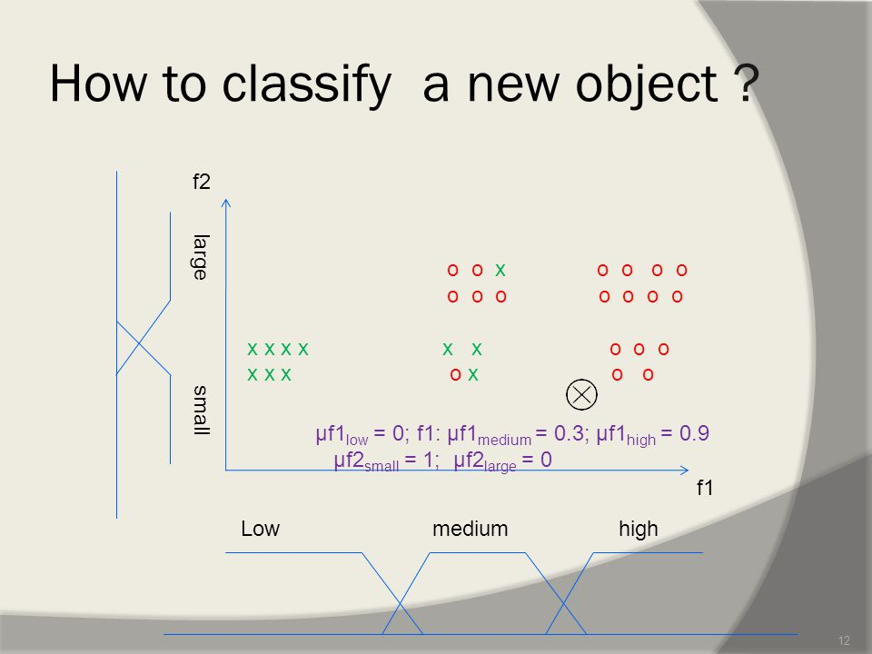How to classify a new object .