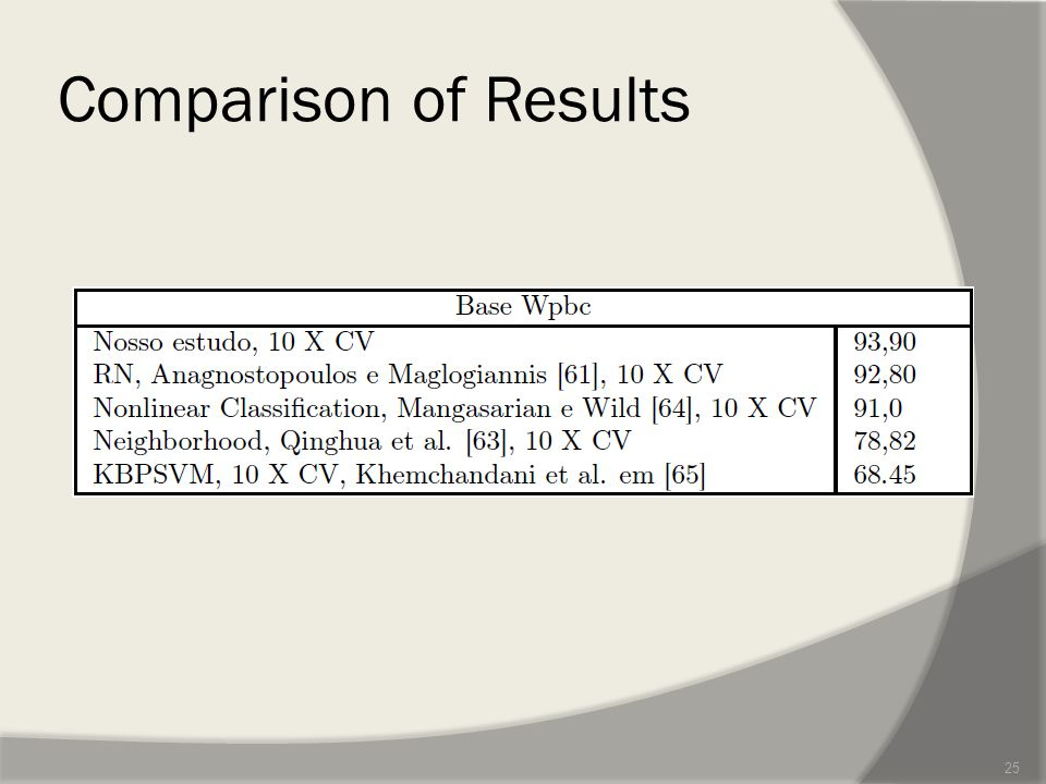 Comparison of Results 25