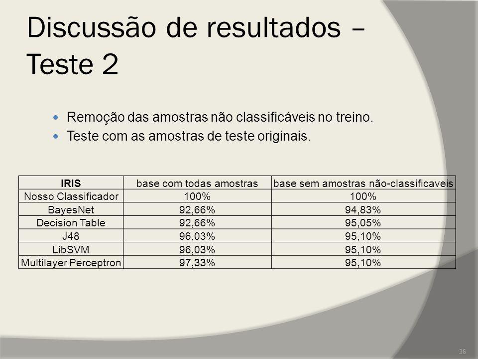 Discussão de resultados – Teste 2 Remoção das amostras não classificáveis no treino. Teste com as amostras de teste originais. 36 IRISbase com todas a