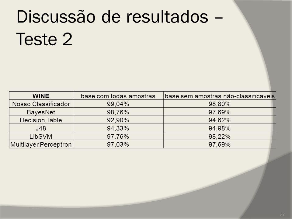 Discussão de resultados – Teste 2 37 WINEbase com todas amostrasbase sem amostras não-classificaveis Nosso Classificador99,04%98,80% BayesNet98,76%97,