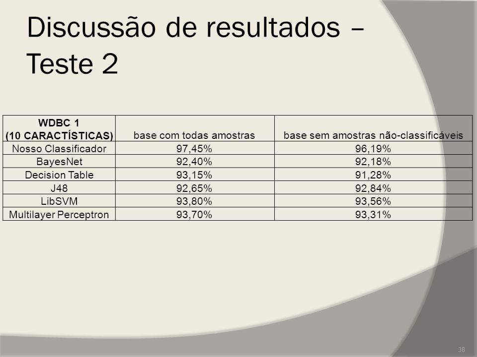 Discussão de resultados – Teste 2 38 WDBC 1 (10 CARACTÍSTICAS)base com todas amostrasbase sem amostras não-classificáveis Nosso Classificador97,45%96,