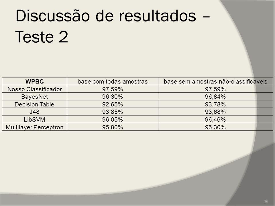 Discussão de resultados – Teste 2 39 WPBCbase com todas amostrasbase sem amostras não-classificaveis Nosso Classificador97,59% BayesNet96,30%96,84% De