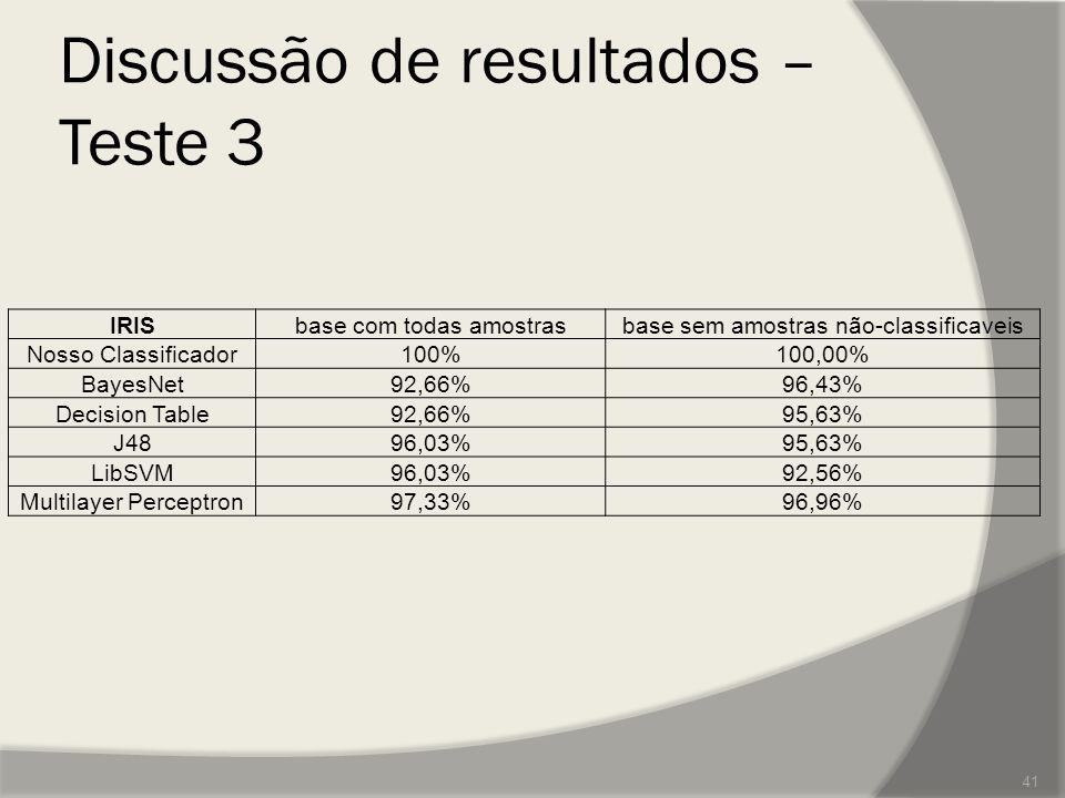 Discussão de resultados – Teste 3 IRISbase com todas amostrasbase sem amostras não-classificaveis Nosso Classificador100%100,00% BayesNet92,66%96,43%