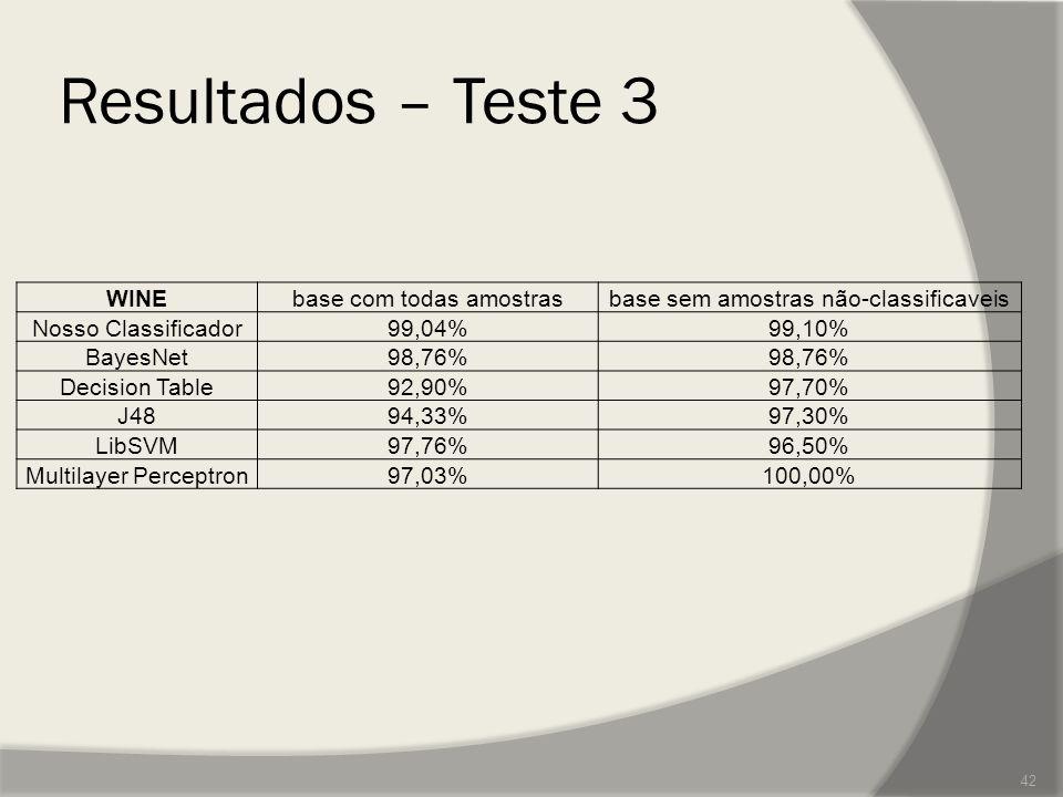 Resultados – Teste 3 WINEbase com todas amostrasbase sem amostras não-classificaveis Nosso Classificador99,04%99,10% BayesNet98,76% Decision Table92,9