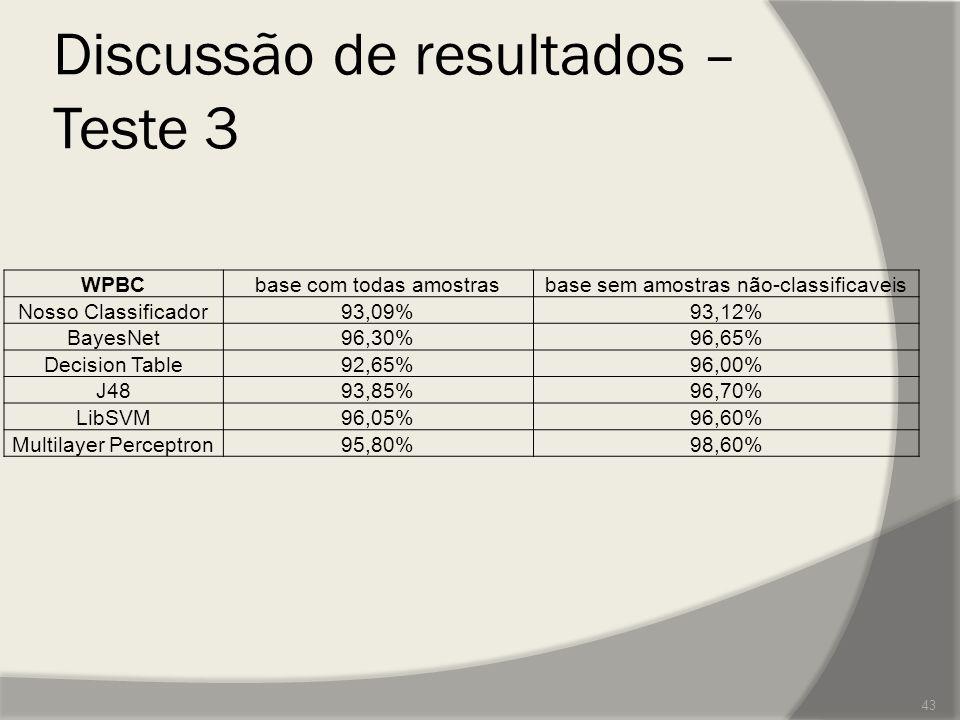 Discussão de resultados – Teste 3 WPBCbase com todas amostrasbase sem amostras não-classificaveis Nosso Classificador93,09%93,12% BayesNet96,30%96,65%