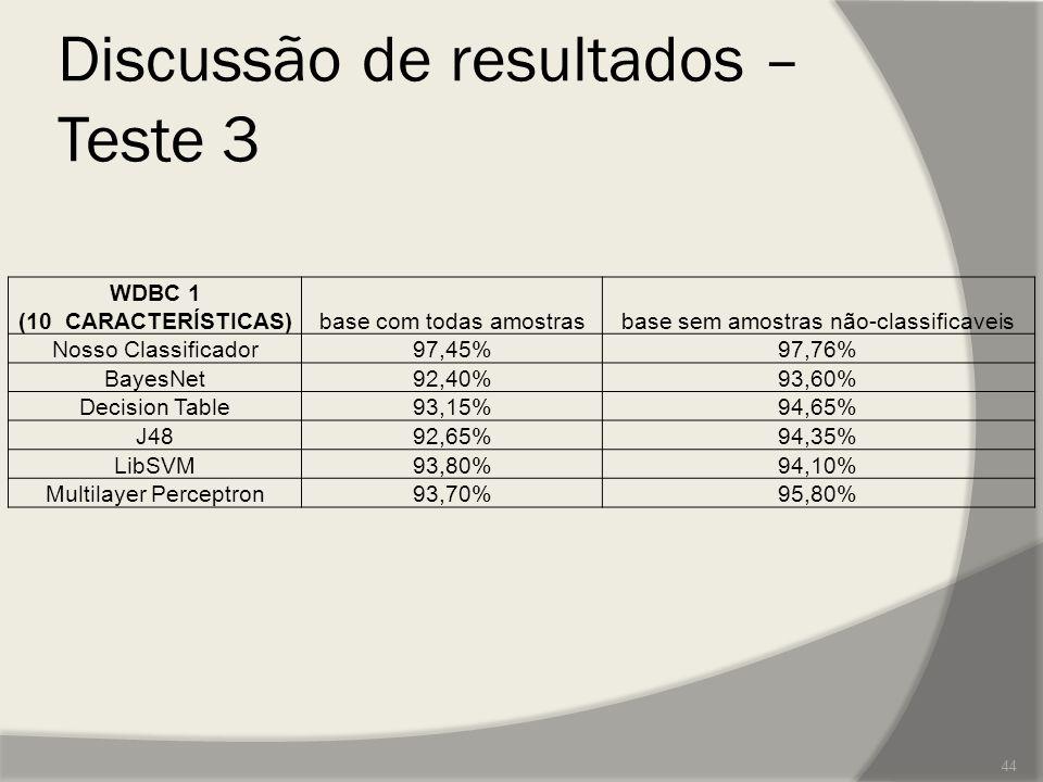 Discussão de resultados – Teste 3 WDBC 1 (10 CARACTERÍSTICAS)base com todas amostrasbase sem amostras não-classificaveis Nosso Classificador97,45%97,7