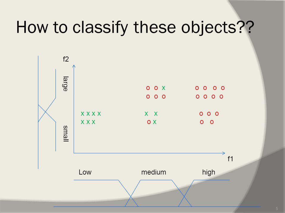 Challenges --How to choose the candidates for granules of the knowledge (subsets of relevant attributes)???.