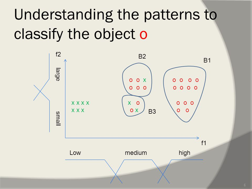 Understanding the patterns to classify the object o 6 o o x o o o o o o o o o o o x x x x x o o o o x x x o x o o f1 f2 Low medium high large small B1 B2 B3