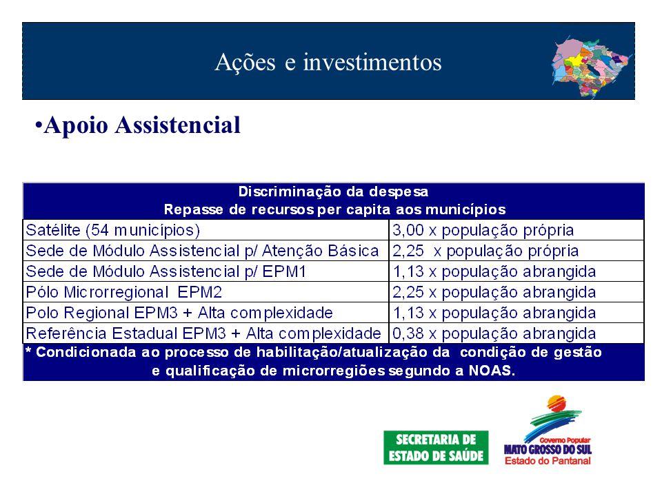 Apoio Assistencial Ações e investimentos