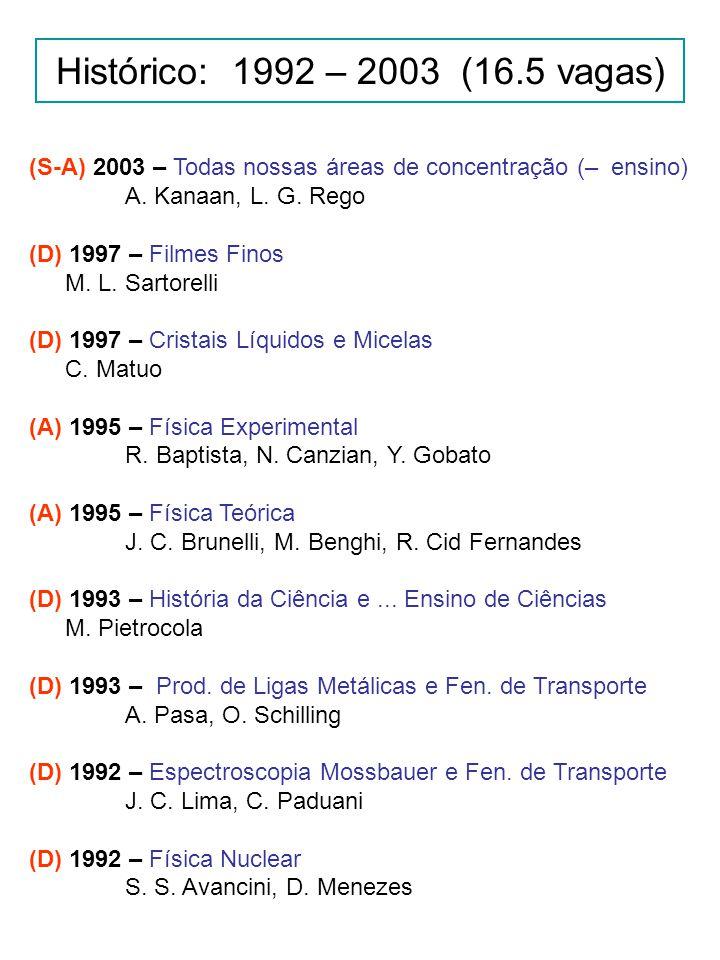 Histórico: 1992 – 2003 (16.5 vagas) (S-A) 2003 – Todas nossas áreas de concentração (– ensino) A.