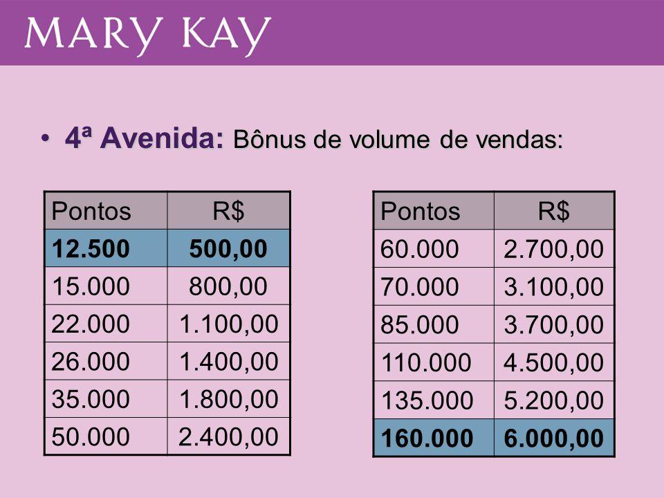 4ª Avenida: Bônus de volume de vendas:4ª Avenida: Bônus de volume de vendas: PontosR$ 12.500500,00 15.000800,00 22.0001.100,00 26.0001.400,00 35.0001.