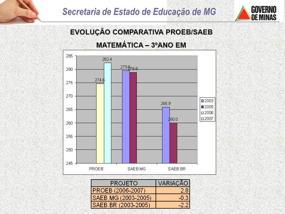 EVOLUÇÃO COMPARATIVA PROEB/SAEB MATEMÁTICA – 3ºANO EM