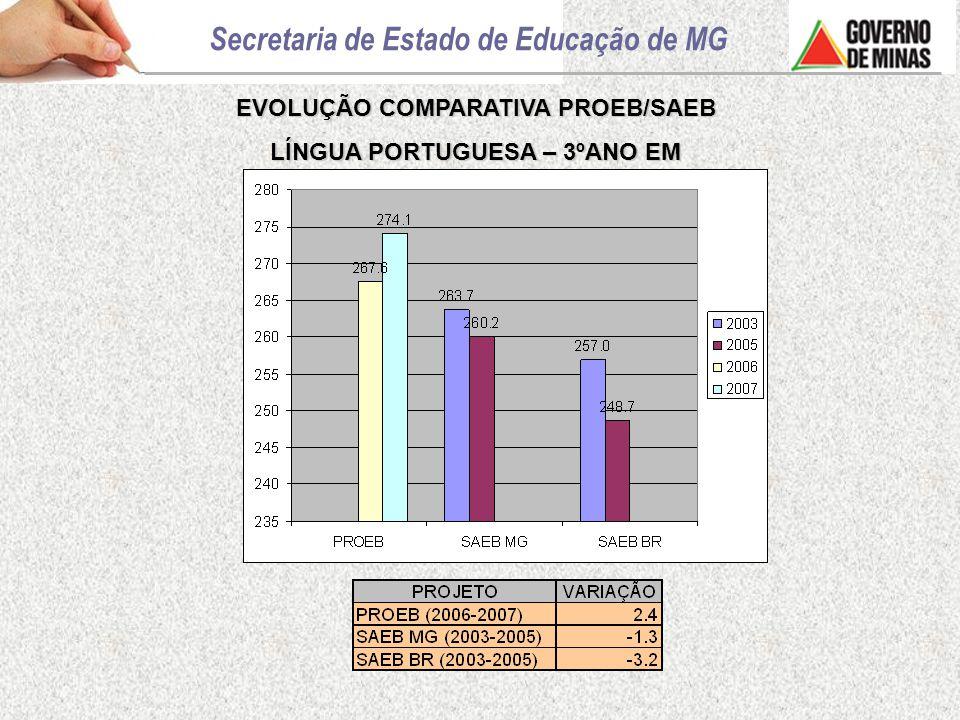 EVOLUÇÃO COMPARATIVA PROEB/SAEB LÍNGUA PORTUGUESA – 3ºANO EM