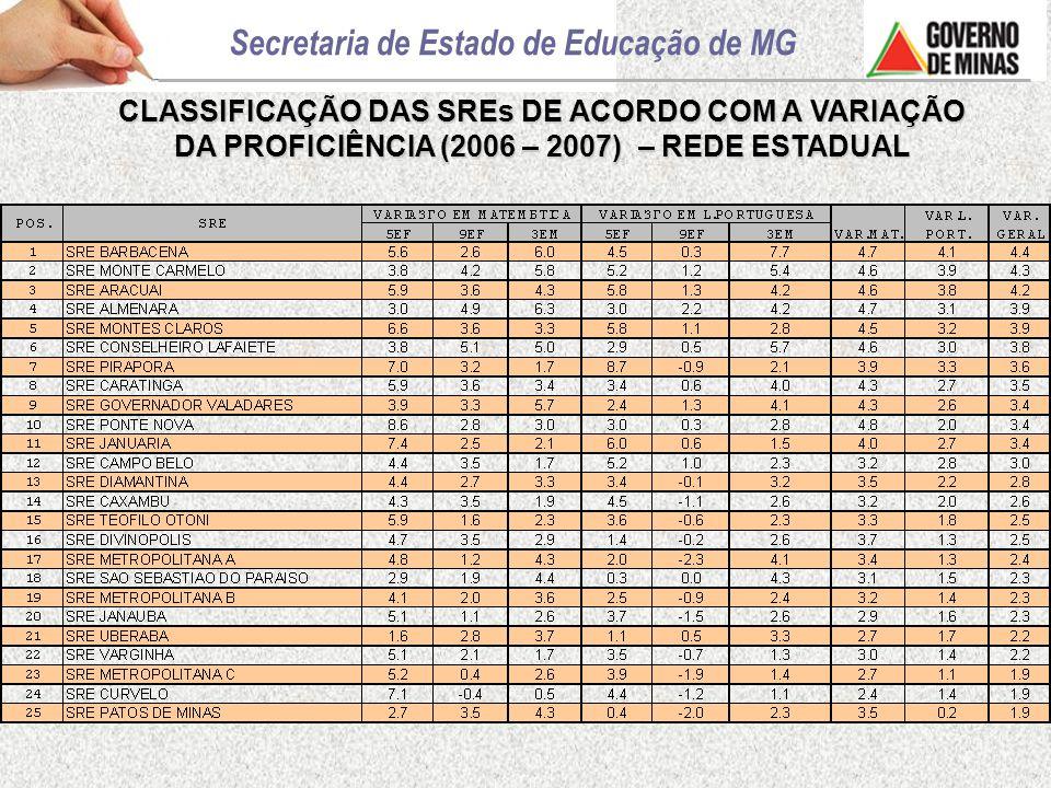 CLASSIFICAÇÃO DAS SREs DE ACORDO COM A VARIAÇÃO DA PROFICIÊNCIA (2006 – 2007) – REDE ESTADUAL