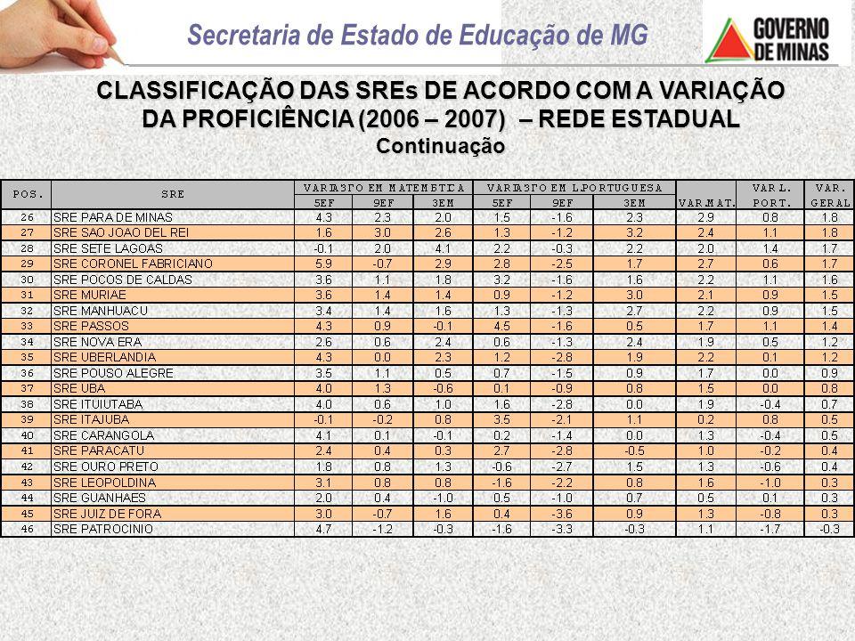 CLASSIFICAÇÃO DAS SREs DE ACORDO COM A VARIAÇÃO DA PROFICIÊNCIA (2006 – 2007) – REDE ESTADUAL Continuação