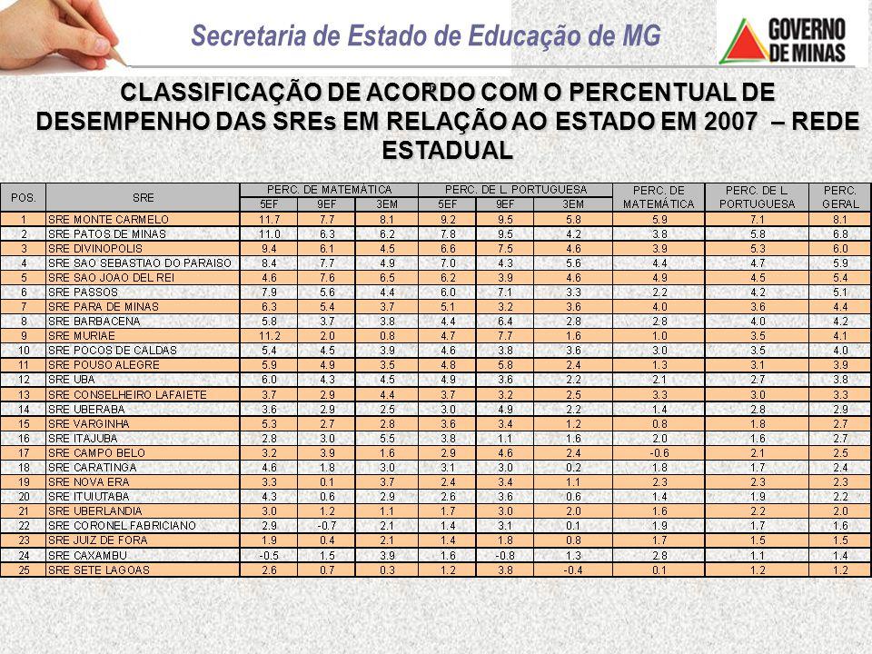CLASSIFICAÇÃO DE ACORDO COM O PERCENTUAL DE DESEMPENHO DAS SREs EM RELAÇÃO AO ESTADO EM 2007 – REDE ESTADUAL D