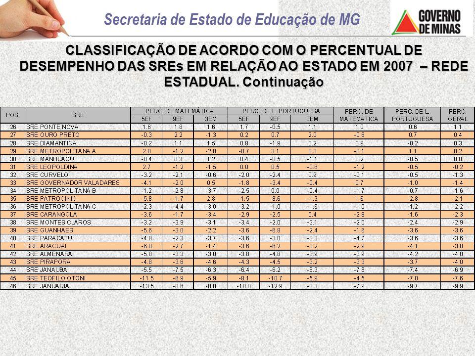 CLASSIFICAÇÃO DE ACORDO COM O PERCENTUAL DE DESEMPENHO DAS SREs EM RELAÇÃO AO ESTADO EM 2007 – REDE ESTADUAL.