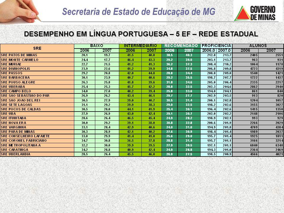DESEMPENHO EM LÍNGUA PORTUGUESA – 5 EF – REDE ESTADUAL