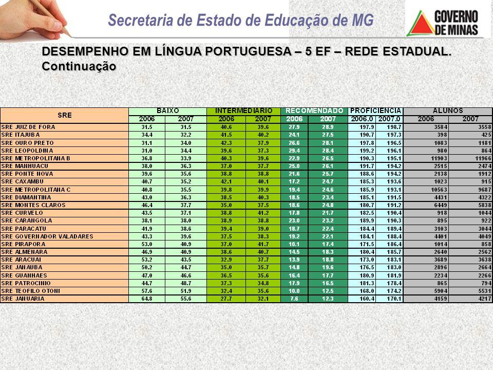 DESEMPENHO EM LÍNGUA PORTUGUESA – 5 EF – REDE ESTADUAL. Continuação