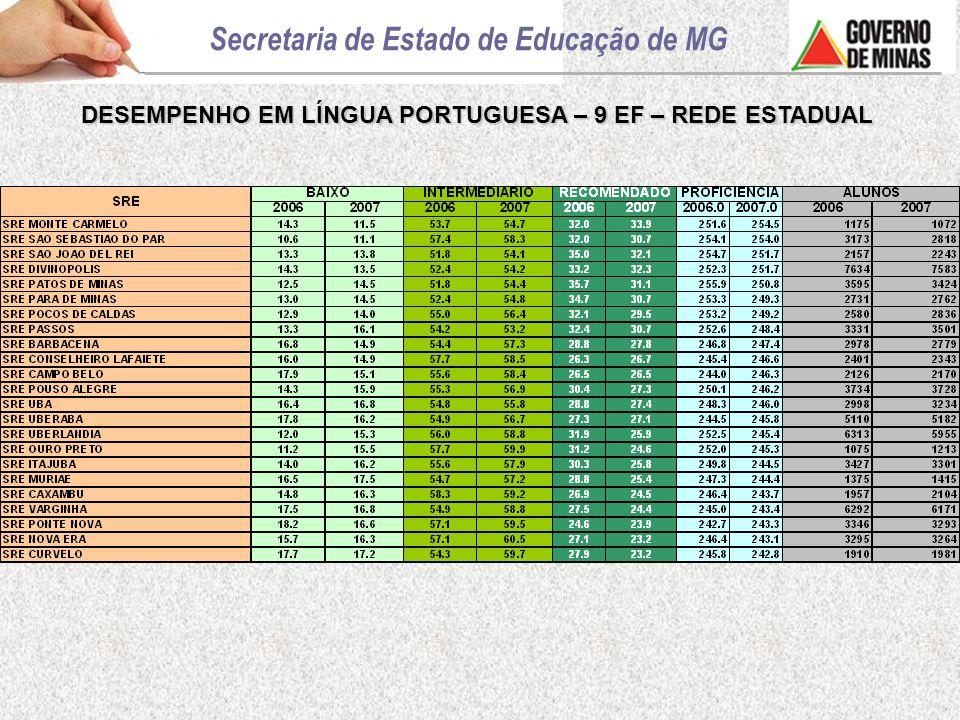 DESEMPENHO EM LÍNGUA PORTUGUESA – 9 EF – REDE ESTADUAL