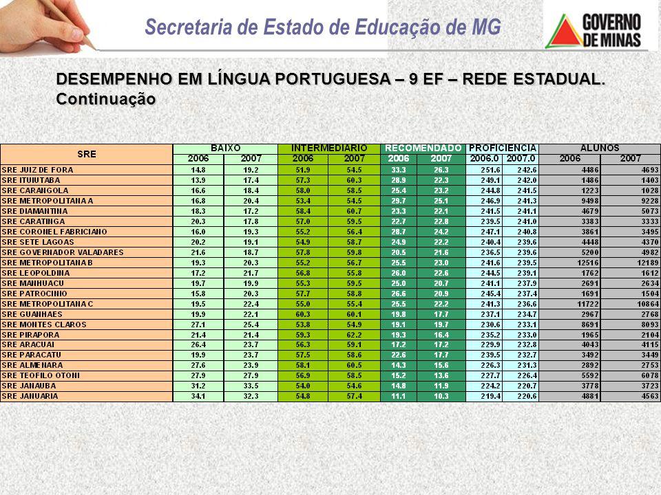 DESEMPENHO EM LÍNGUA PORTUGUESA – 9 EF – REDE ESTADUAL. Continuação