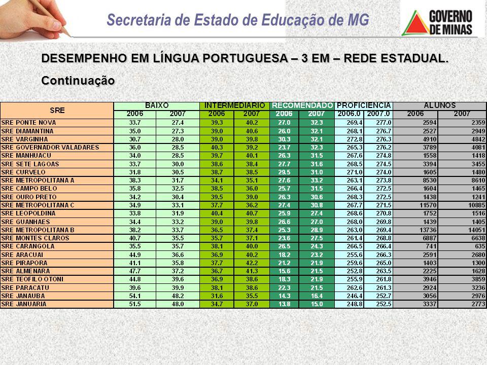 DESEMPENHO EM LÍNGUA PORTUGUESA – 3 EM – REDE ESTADUAL. Continuação