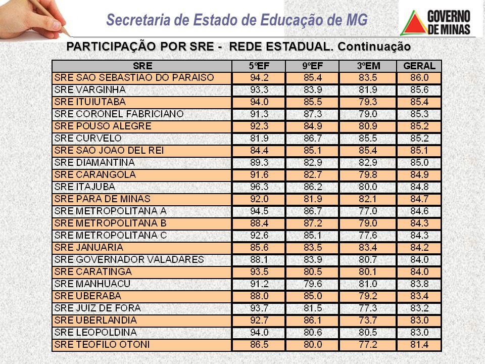 RESULTADOS GERAIS DAS MÉDIAS DE PROFICIÊNCIA PROEB 2007 – MATEMÁTICA