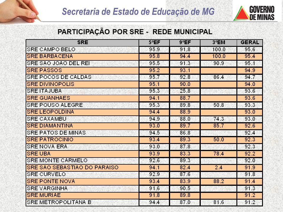 RESULTADOS GERAIS DAS MÉDIAS DE PROFICIÊNCIA PROEB 2007 – LÍNGUA PORTUGUESA