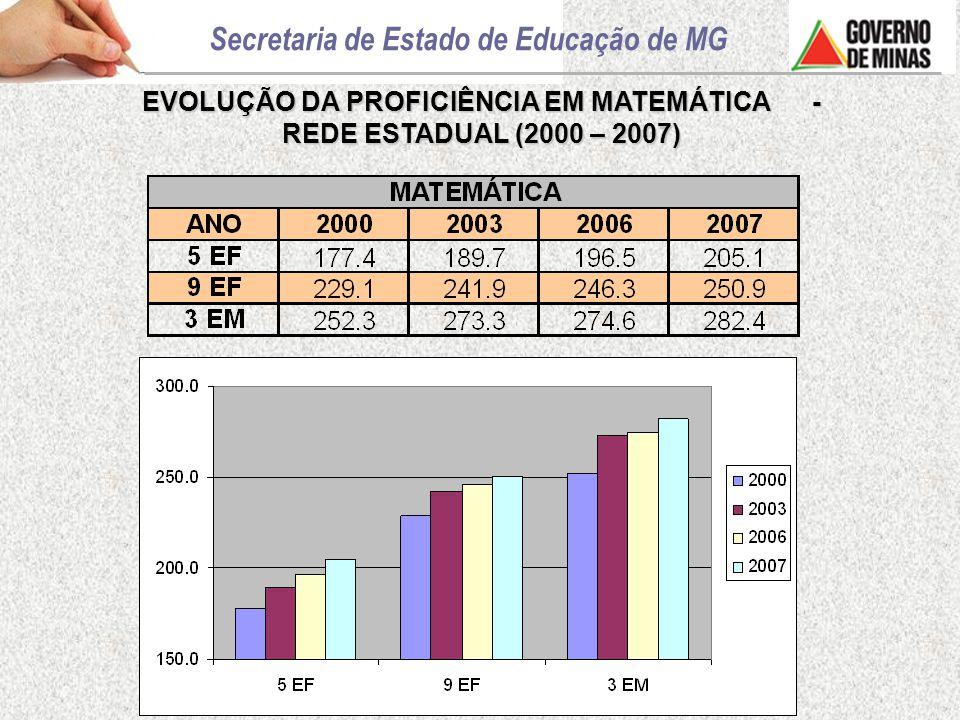 EVOLUÇÃO DA PROFICIÊNCIA EM MATEMÁTICA - REDE ESTADUAL (2000 – 2007)