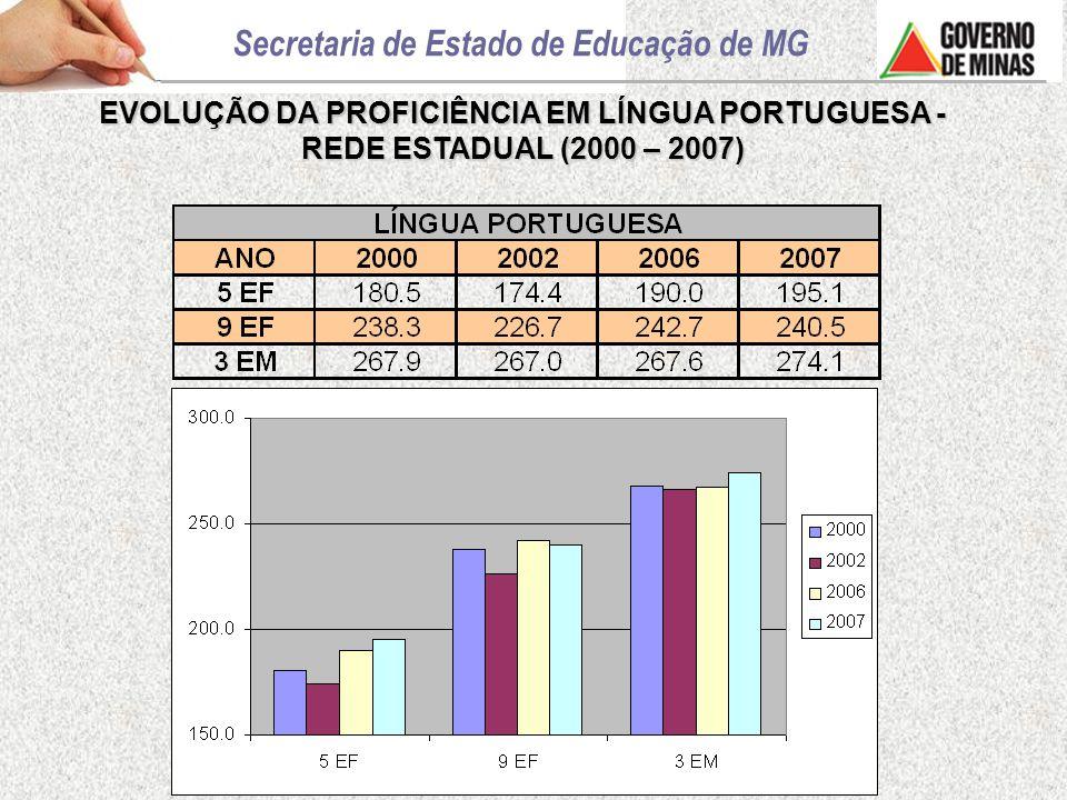 EVOLUÇÃO DA PROFICIÊNCIA EM LÍNGUA PORTUGUESA - REDE ESTADUAL (2000 – 2007)