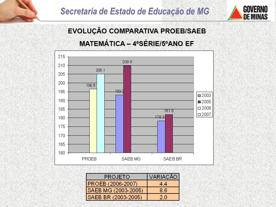 EVOLUÇÃO COMPARATIVA PROEB/SAEB MATEMÁTICA – 4ªSÉRIE/5ºANO EF