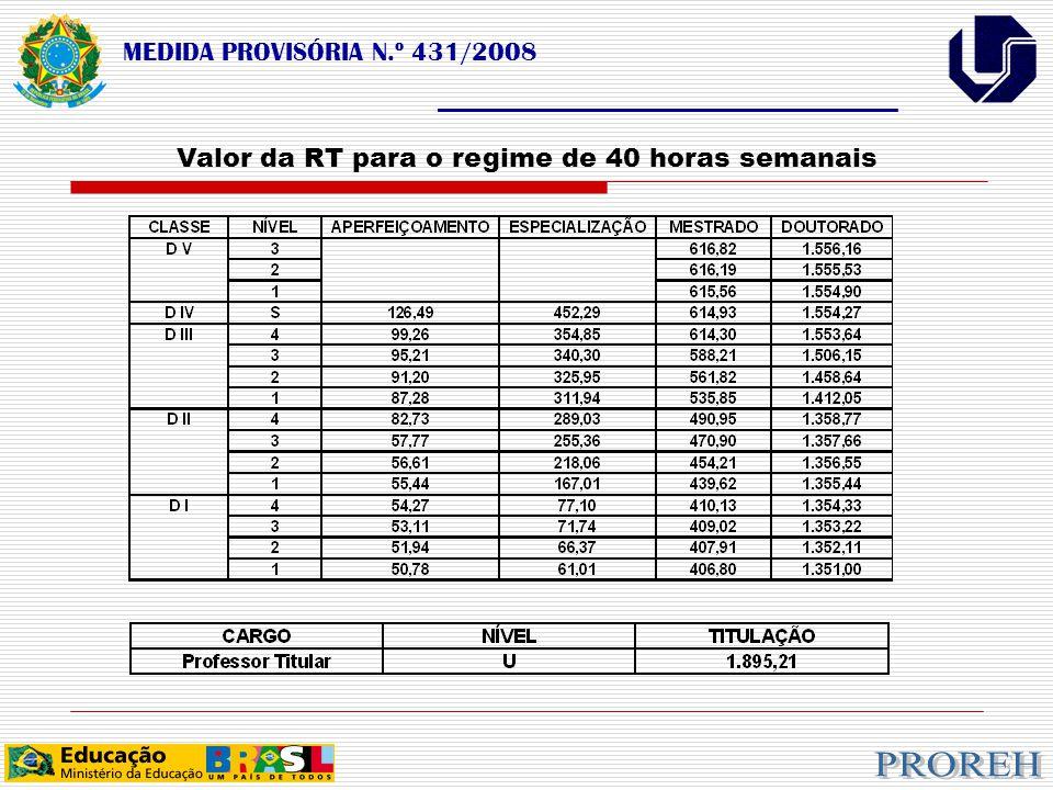 MEDIDA PROVISÓRIA N.º 431/2008 ___________________________________ Valor da RT para o regime de 40 horas semanais