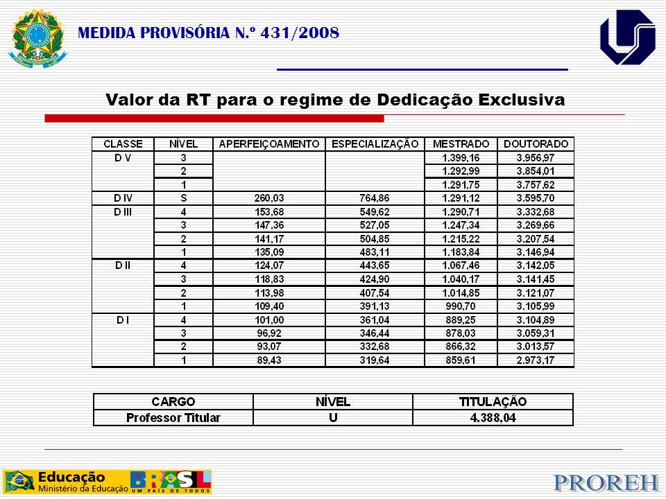 MEDIDA PROVISÓRIA N.º 431/2008 ___________________________________ Valor da RT para o regime de Dedicação Exclusiva