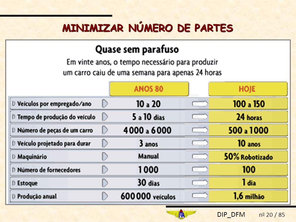 DIP_DFM n o 20 / 85 MINIMIZAR NÚMERO DE PARTES