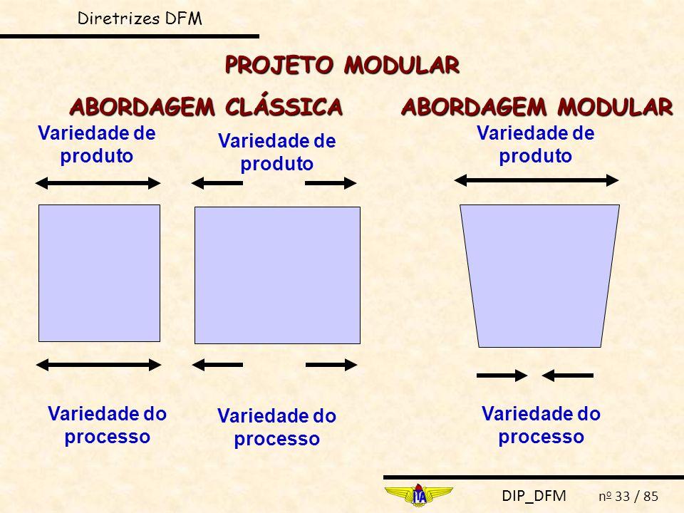 DIP_DFM n o 33 / 85 Variedade de produto Variedade do processo Variedade de produto Variedade do processo Variedade de produto Variedade do processo ABORDAGEM CLÁSSICA ABORDAGEM MODULAR PROJETO MODULAR Diretrizes DFM
