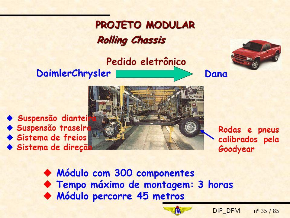 DIP_DFM n o 35 / 85 Rolling Chassis DaimlerChrysler Dana Pedido eletrônico  Módulo com 300 componentes  Tempo máximo de montagem: 3 horas  Módulo percorre 45 metros Rodas e pneus calibrados pela Goodyear  Suspensão dianteira  Suspensão traseira  Sistema de freios  Sistema de direção PROJETO MODULAR