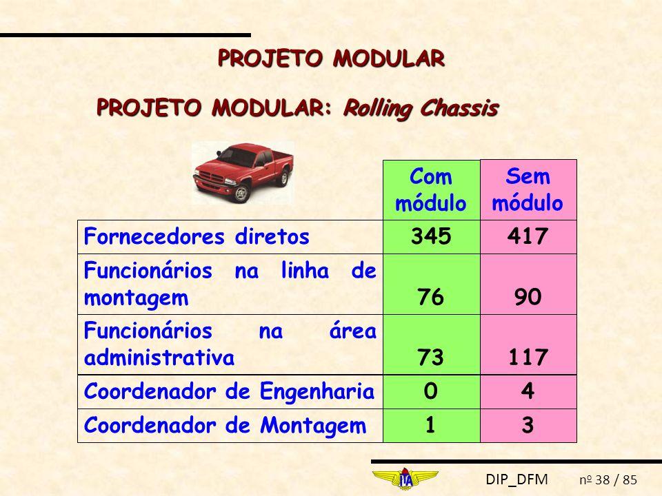 DIP_DFM n o 38 / 85 PROJETO MODULAR: Rolling Chassis Fornecedores diretos Funcionários na linha de montagem Funcionários na área administrativa Coorde