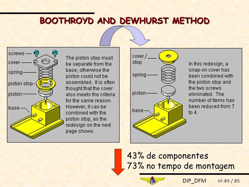 DIP_DFM n o 49 / 85 BOOTHROYD AND DEWHURST METHOD 43% de componentes 73% no tempo de montagem