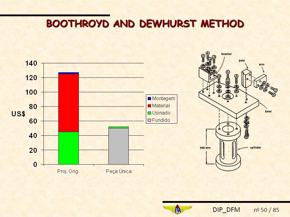 DIP_DFM n o 50 / 85 BOOTHROYD AND DEWHURST METHOD