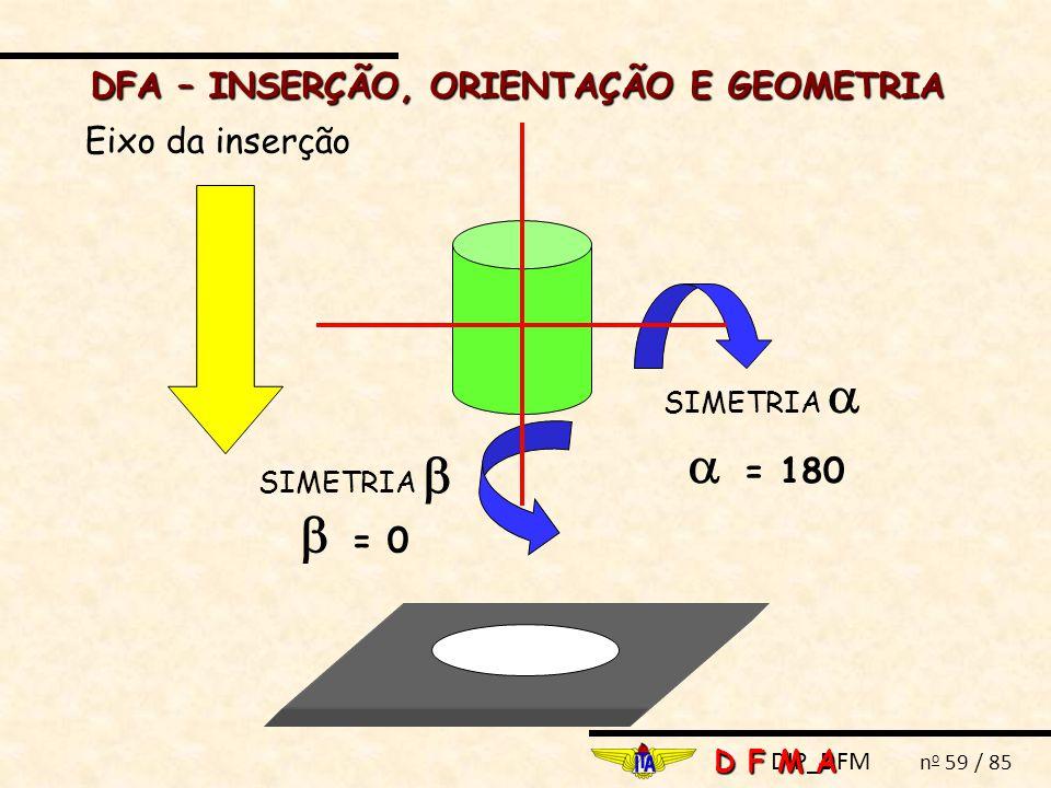 DIP_DFM n o 59 / 85 DFA – INSERÇÃO, ORIENTAÇÃO E GEOMETRIA D F M A Eixo da inserção SIMETRIA   = 0 SIMETRIA   = 180