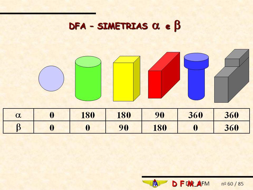 DIP_DFM n o 60 / 85 DFA – SIMETRIAS  e  D F M A