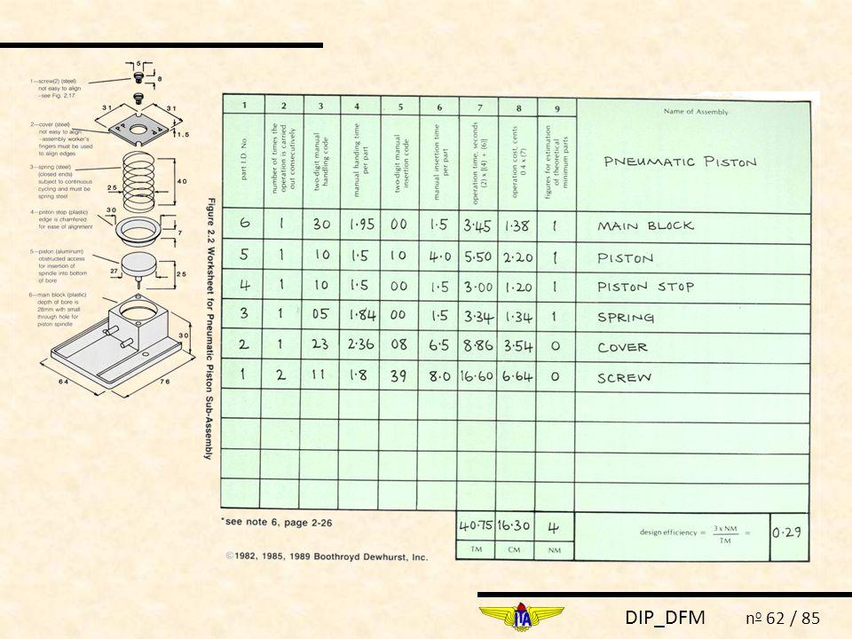 DIP_DFM n o 62 / 85