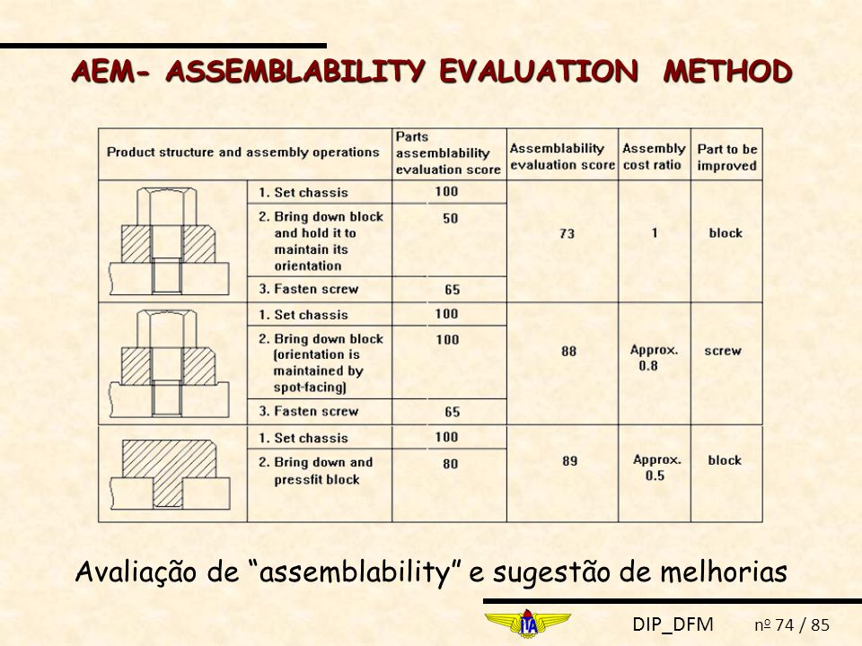 DIP_DFM n o 74 / 85 Avaliação de assemblability e sugestão de melhorias AEM- ASSEMBLABILITY EVALUATION METHOD