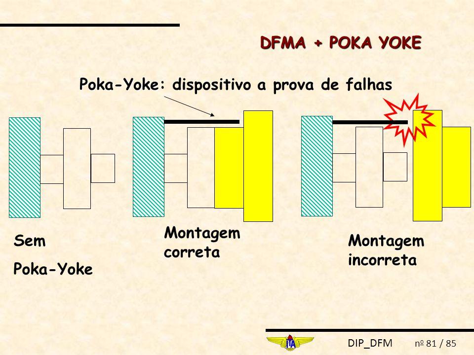 DIP_DFM n o 81 / 85 Poka-Yoke Poka-Yoke: dispositivo a prova de falhas Montagem correta Montagem incorreta Sem Poka-Yoke DFMA + POKA YOKE