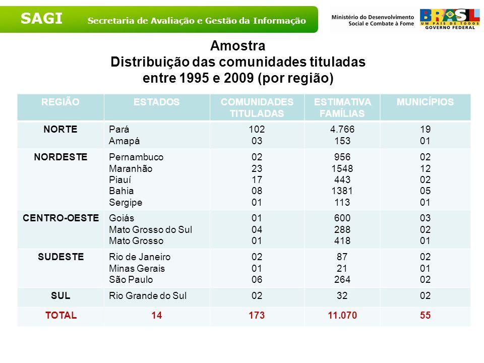 SAGI Secretaria de Avaliação e Gestão da Informação Amostra Distribuição das comunidades tituladas entre 1995 e 2009 (por região) REGIÃOESTADOSCOMUNID