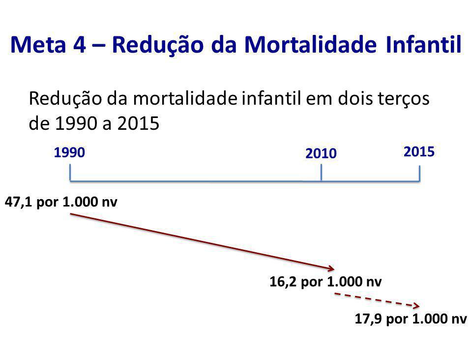 Meta 4 – Redução da Mortalidade Infantil Redução da mortalidade infantil em dois terços de 1990 a 2015 1990 2010 2015 47,1 por 1.000 nv 16,2 por 1.000