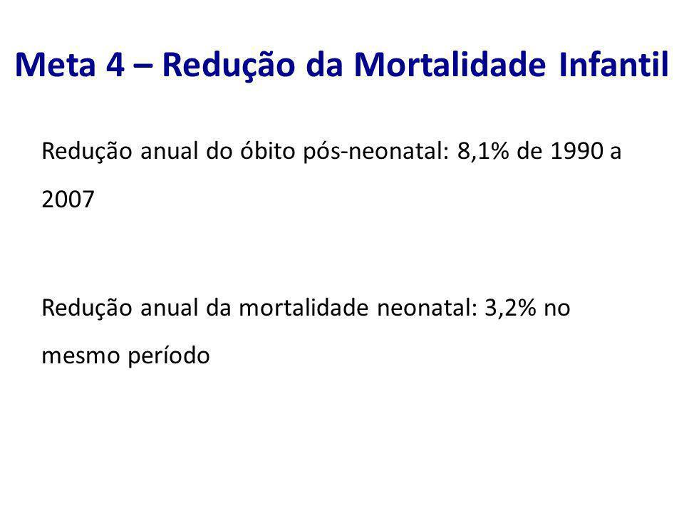 Redução anual do óbito pós-neonatal: 8,1% de 1990 a 2007 Redução anual da mortalidade neonatal: 3,2% no mesmo período Meta 4 – Redução da Mortalidade