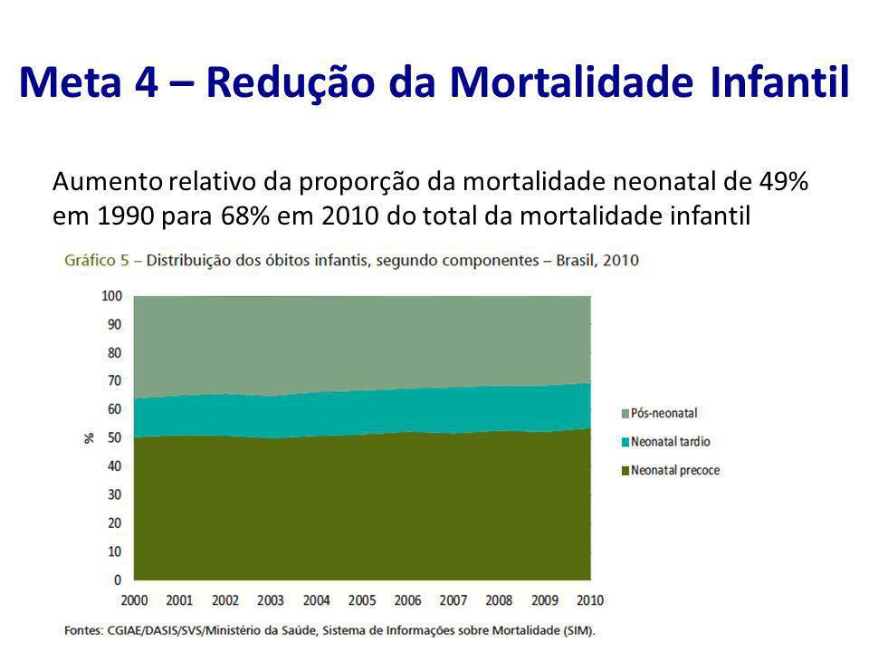 Aumento relativo da proporção da mortalidade neonatal de 49% em 1990 para 68% em 2010 do total da mortalidade infantil Meta 4 – Redução da Mortalidade
