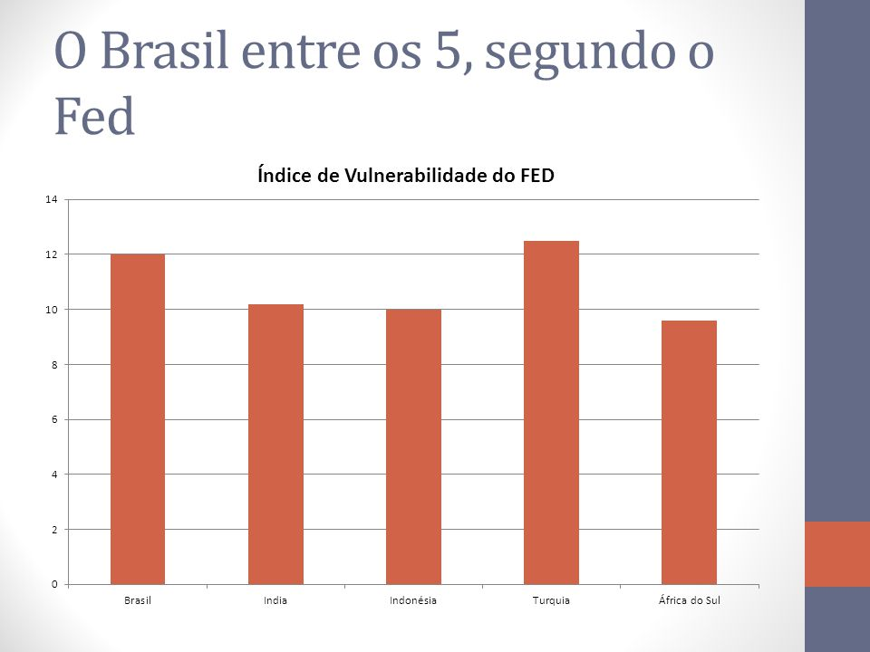 O Brasil entre os 5, segundo o Fed