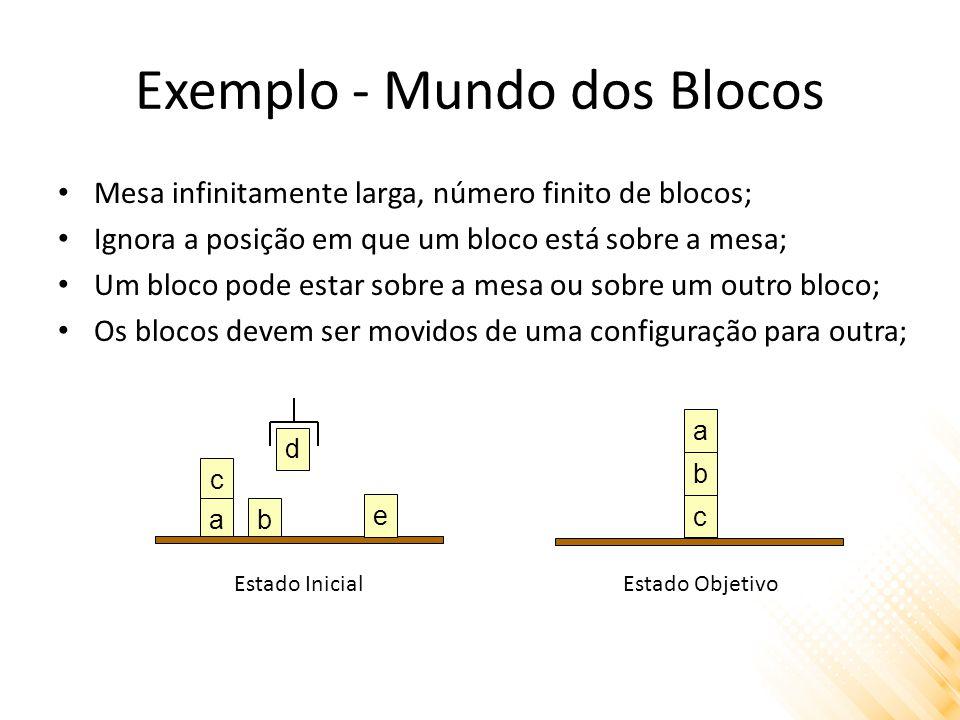 Exemplo - Mundo dos Blocos Mesa infinitamente larga, número finito de blocos; Ignora a posição em que um bloco está sobre a mesa; Um bloco pode estar sobre a mesa ou sobre um outro bloco; Os blocos devem ser movidos de uma configuração para outra; c a b c ab e d Estado InicialEstado Objetivo